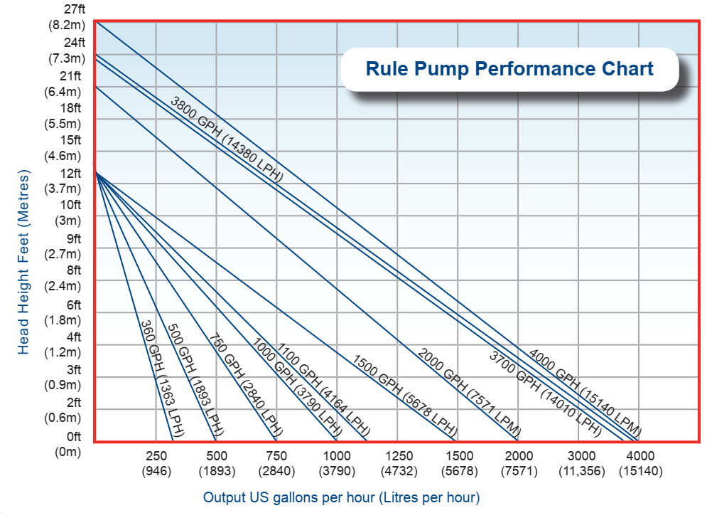 Rule Bilge Pump Chart